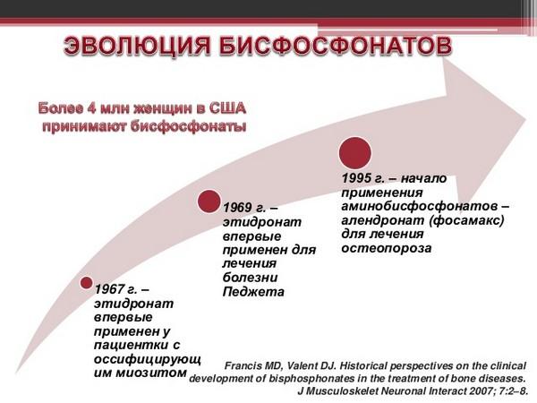 эволюция Бифосфонатов