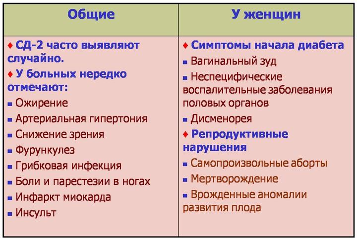 клинические особенности сд 2 типа