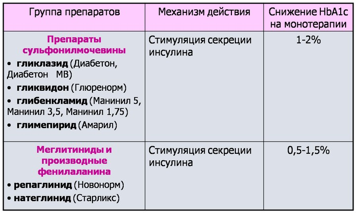 сахароснижающие-препараты
