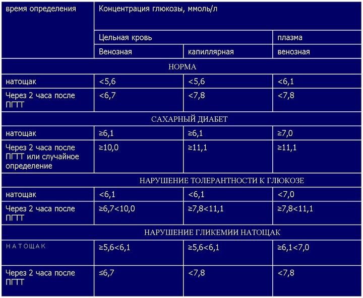 тест-на-глюкозотолерантност
