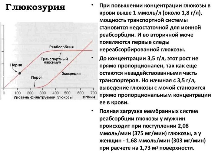 Глюкозурия
