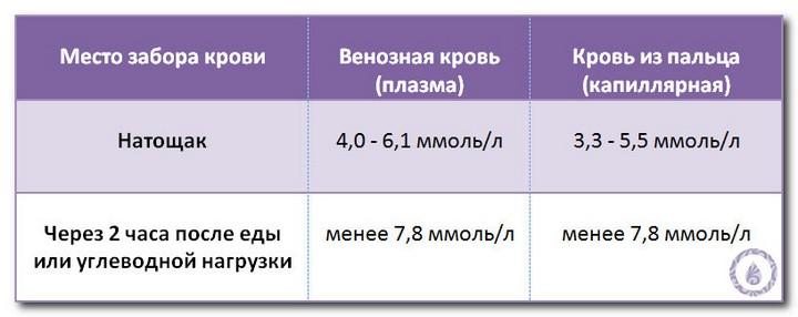 Кровь на сахар с нагрузкой при беременности