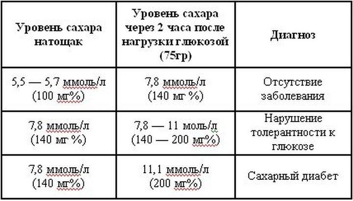 нормативы глюкозы