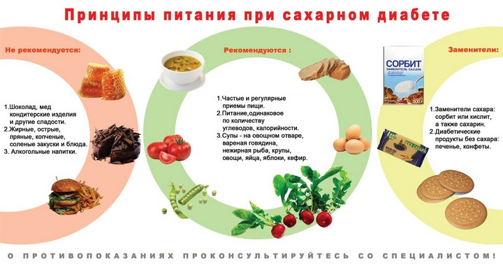 принципы-питания