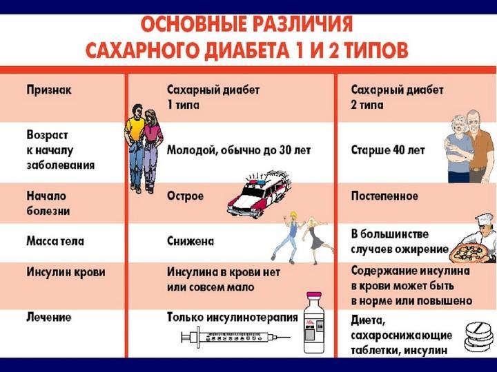 различия типов диабета