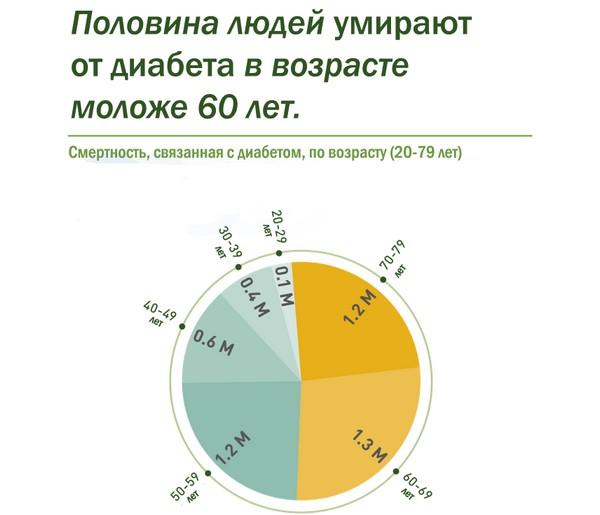 соотношение возраста и смерти