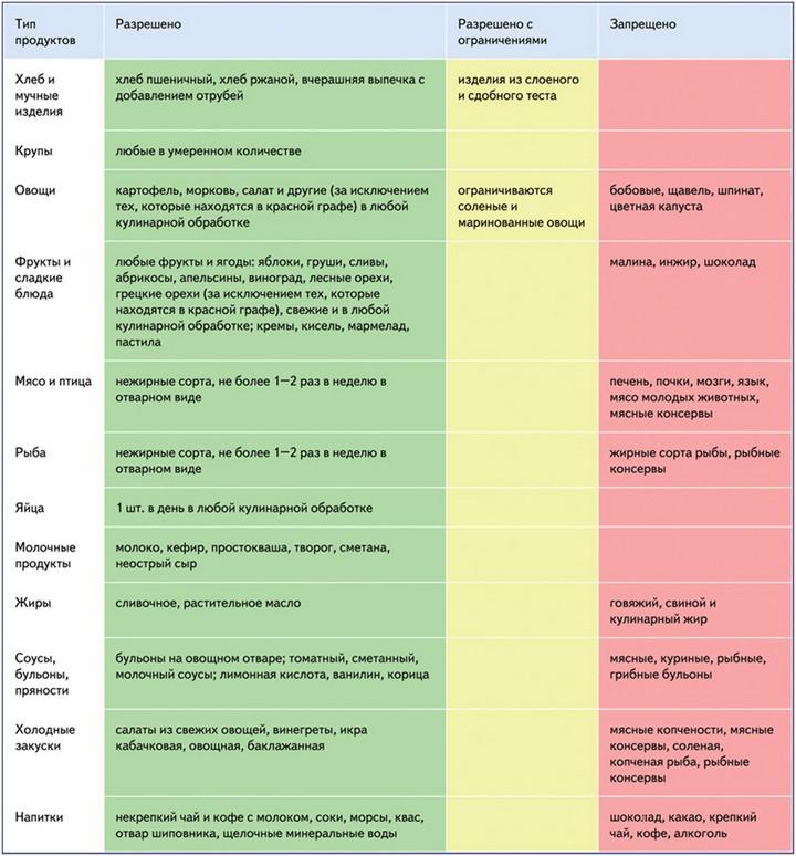 список-разрешенных-и-запрещенных-продуктов