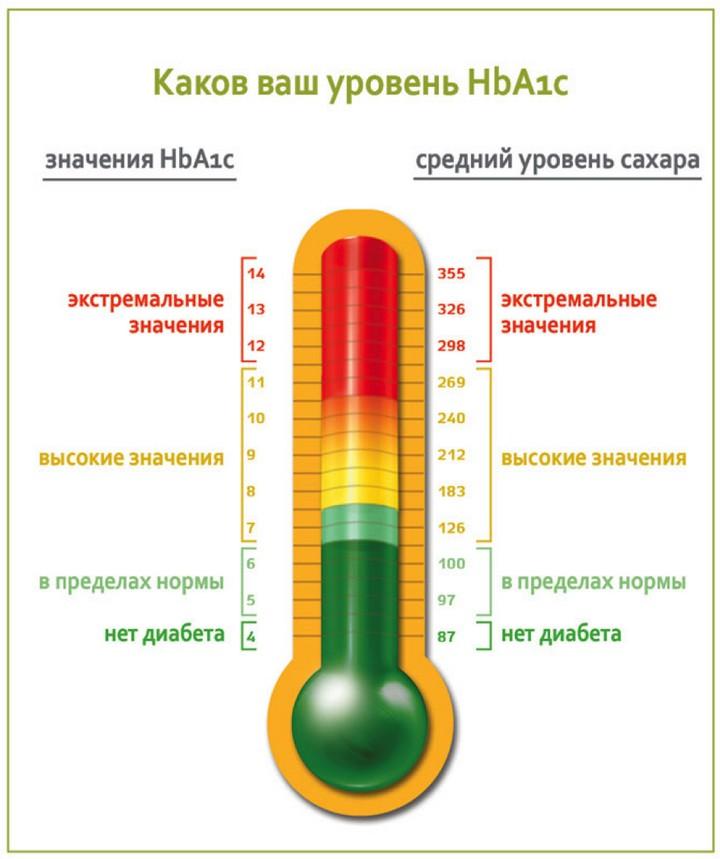 уровень гликированного гемоглобина