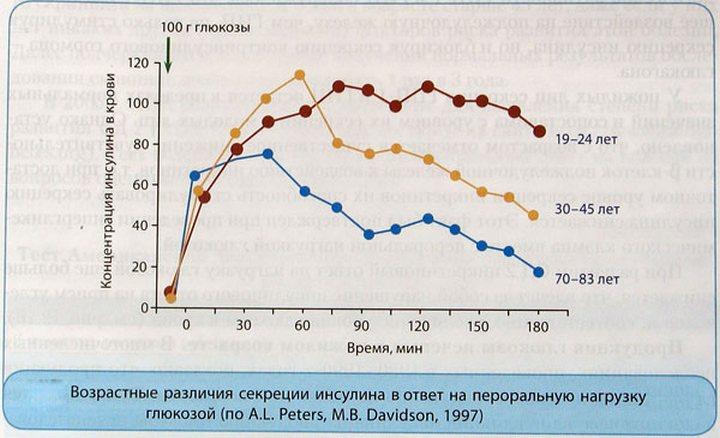 Сахар норма у мужчин по возрасту таблица